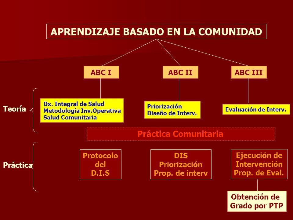 Práctica Comunitaria ABC I ABC II ABC III APRENDIZAJE BASADO EN LA COMUNIDAD Dx. Integral de Salud Metodología Inv.Operativa Salud Comunitaria Protoco
