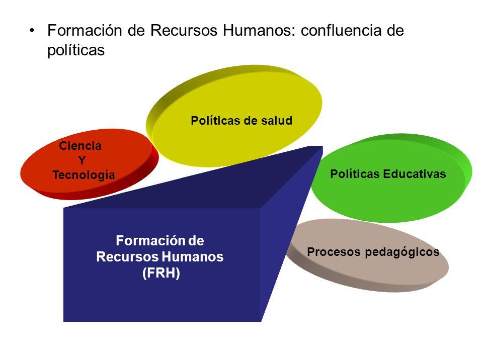 Formación de Recursos Humanos: confluencia de políticas Políticas de salud Políticas Educativas Procesos pedagógicos Formación de Recursos Humanos (FR
