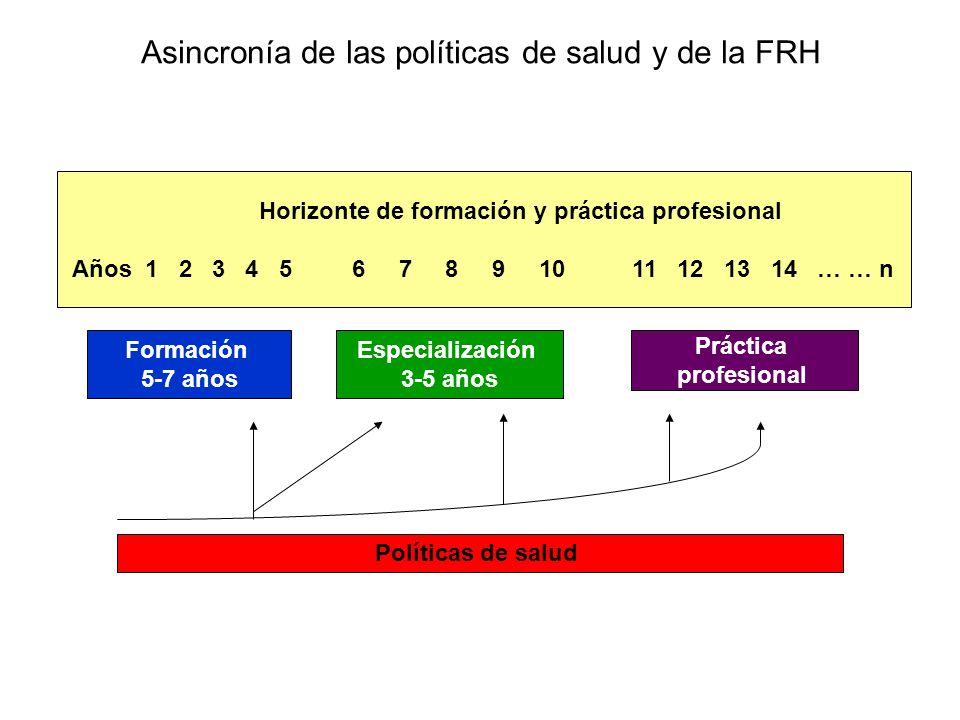 Asincronía de las políticas de salud y de la FRH Horizonte de formación y práctica profesional Años 1 2 3 4 5 6 7 8 9 10 11 12 13 14 … … n Formación 5