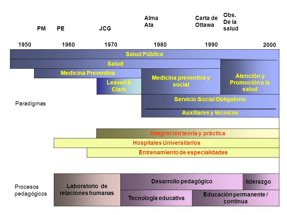 Formación de Recursos Humanos en Salud Pública PeríodoCaracterísticas del contexto socio- político y sanitario Paradigma Dominante Ejes de la FRH 1920-1938 Intervención estatal.