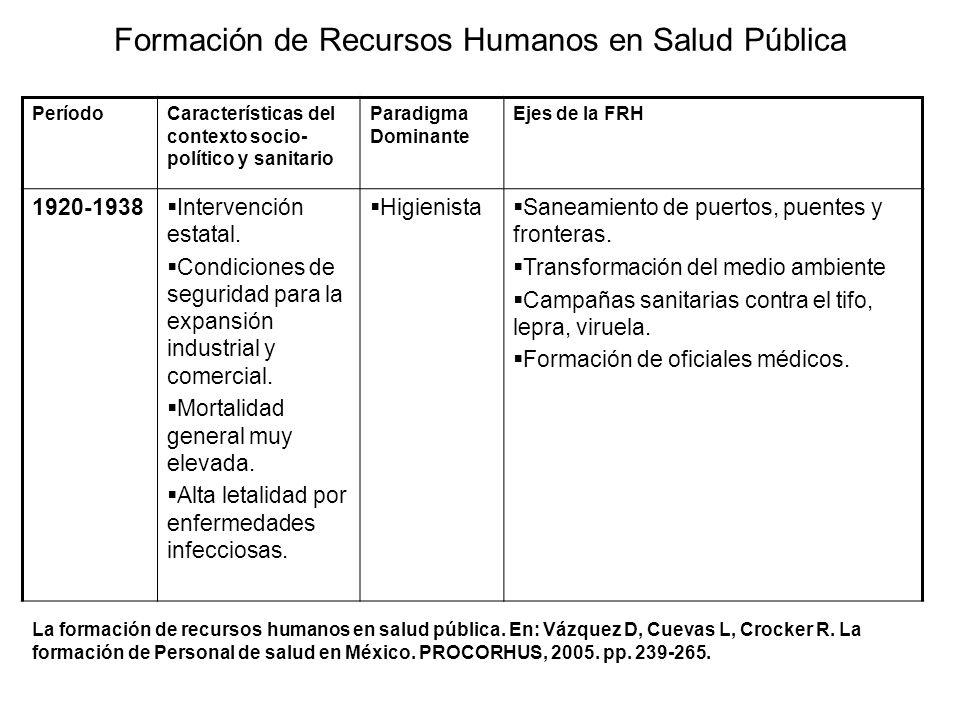 Formación de Recursos Humanos en Salud Pública PeríodoCaracterísticas del contexto socio- político y sanitario Paradigma Dominante Ejes de la FRH 1920