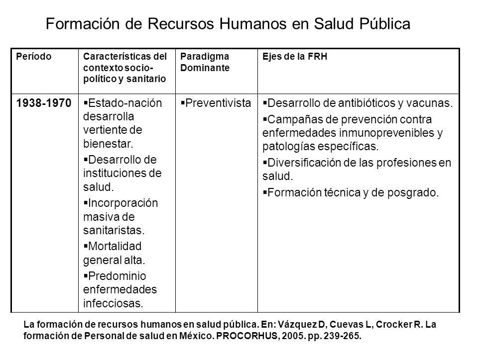 Formación de Recursos Humanos en Salud Pública PeríodoCaracterísticas del contexto socio- político y sanitario Paradigma Dominante Ejes de la FRH 1938