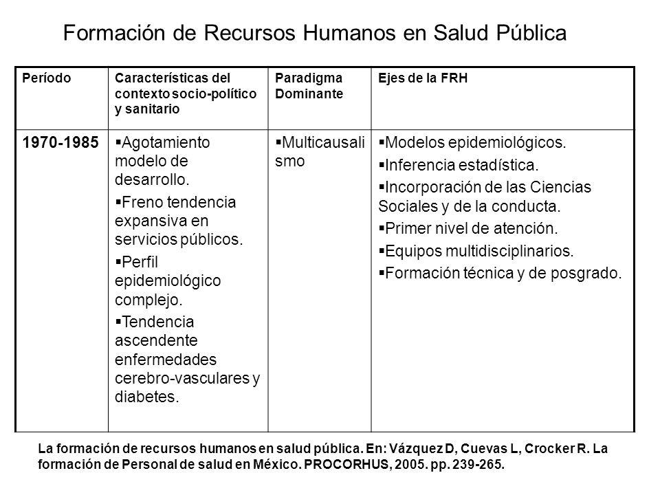 Formación de Recursos Humanos en Salud Pública PeríodoCaracterísticas del contexto socio-político y sanitario Paradigma Dominante Ejes de la FRH 1985-2003 Ajuste macroeconómico.