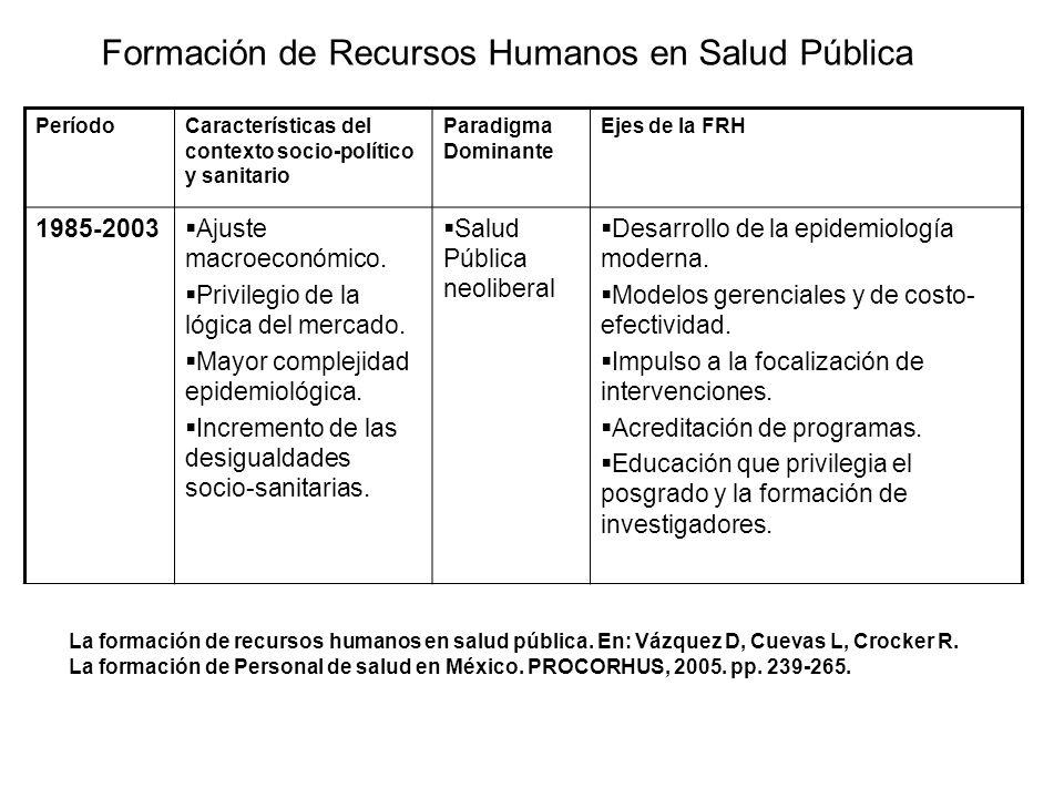 Formación de Recursos Humanos en Salud Pública PeríodoCaracterísticas del contexto socio-político y sanitario Paradigma Dominante Ejes de la FRH 1985-