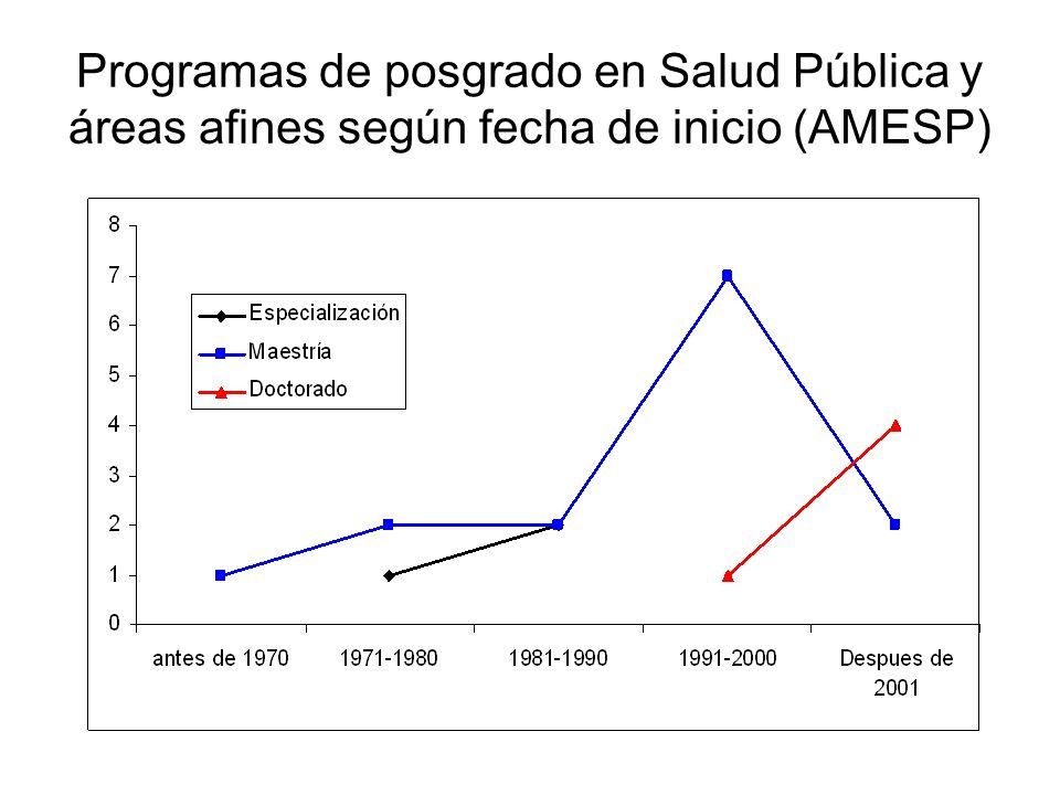 Programas de posgrado en Salud P ú blica y á reas afines seg ú n fecha de inicio (AMESP )