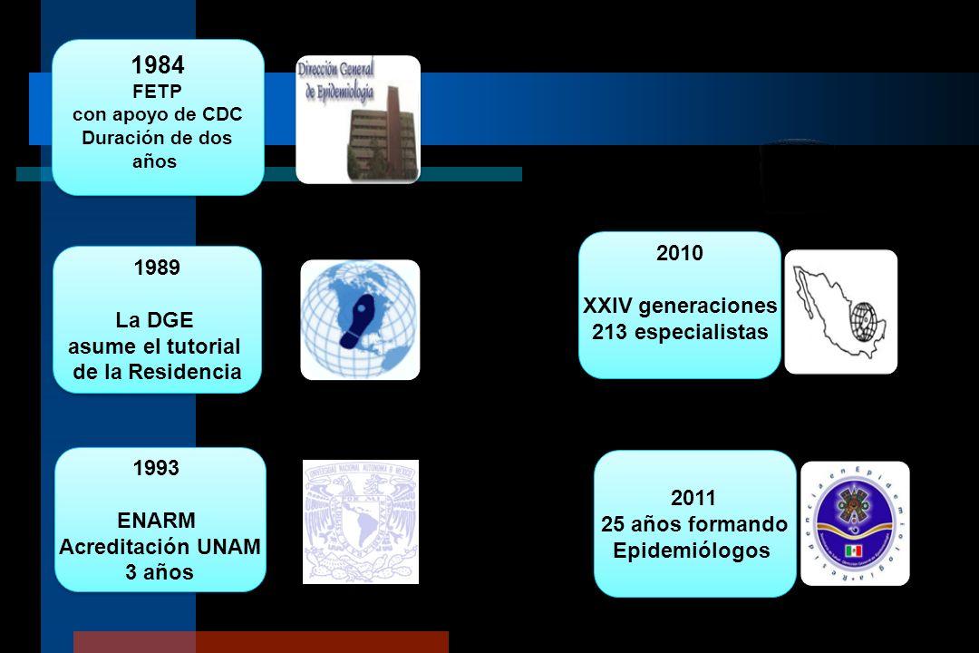 1984 FETP con apoyo de CDC Duración de dos años 1984 FETP con apoyo de CDC Duración de dos años 1989 La DGE asume el tutorial de la Residencia 1989 La