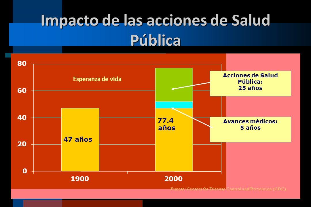 Impacto de las acciones de Salud Pública 77.4 años 47 años 0 20 40 60 80 19002000 Esperanza de vida Avances médicos: 5 años Acciones de Salud Pública:
