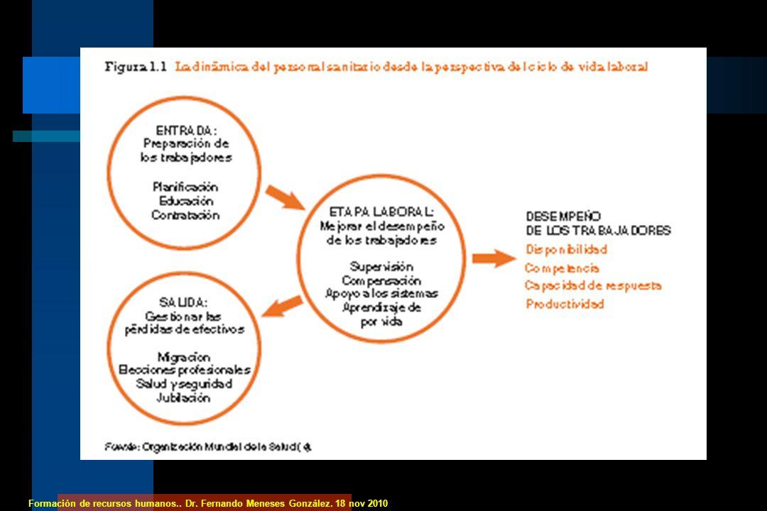 Formación de recursos humanos.. Dr. Fernando Meneses González. 18 nov 2010