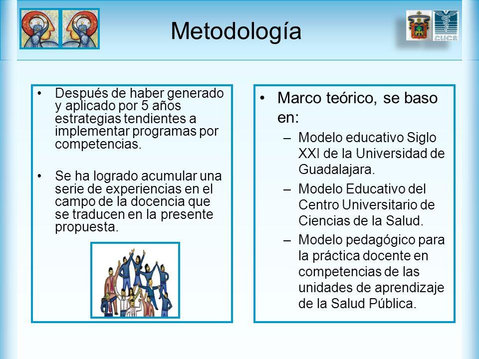 Metodología Marco teórico, se baso en: –Modelo educativo Siglo XXI de la Universidad de Guadalajara.