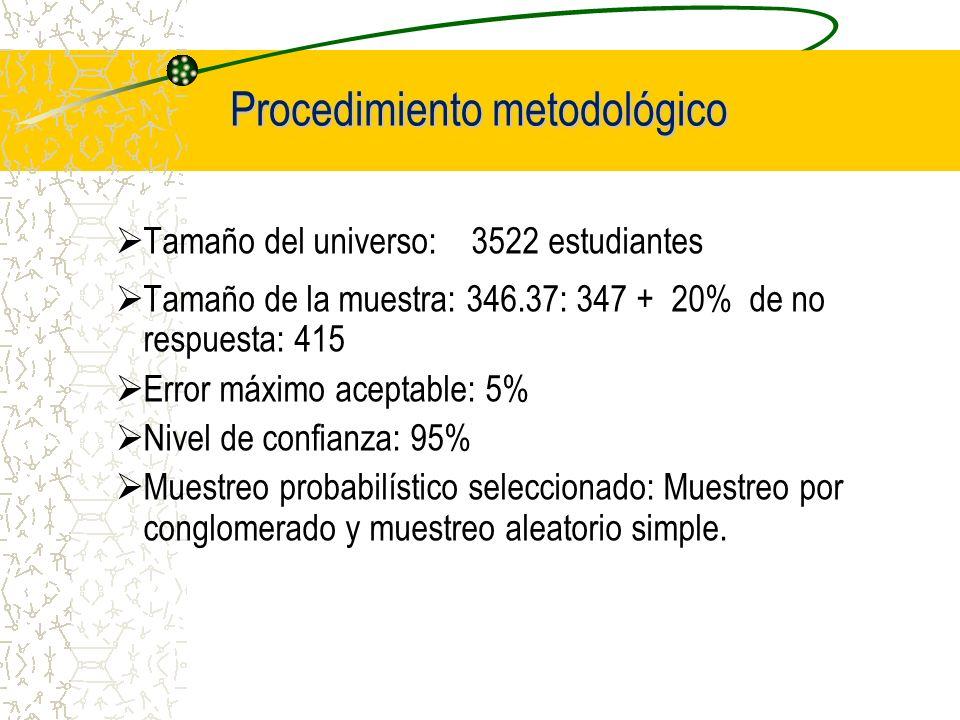 Procedimiento metodológico Tamaño del universo: 3522 estudiantes Tamaño de la muestra: 346.37: 347 + 20% de no respuesta: 415 Error máximo aceptable: