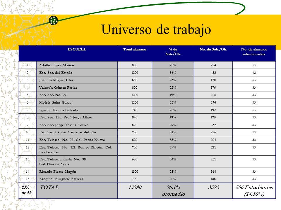 ESCUELATotal alumnos% de Sob./Ob. No. de Sob./Ob.No. de alumnos seleccionados 1Adolfo López Mateos80028%22433 2Esc. Sec. del Estado120036%43242 3Joaqu