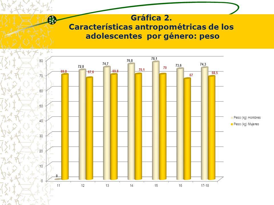 Gráfica 2. Características antropométricas de los adolescentes por género: peso