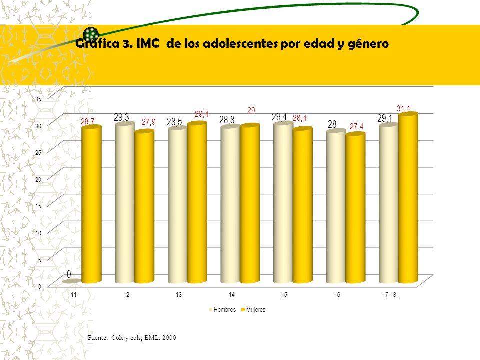 Gráfica 3. IMC de los adolescentes por edad y género Fuente: Cole y cols, BML. 2000