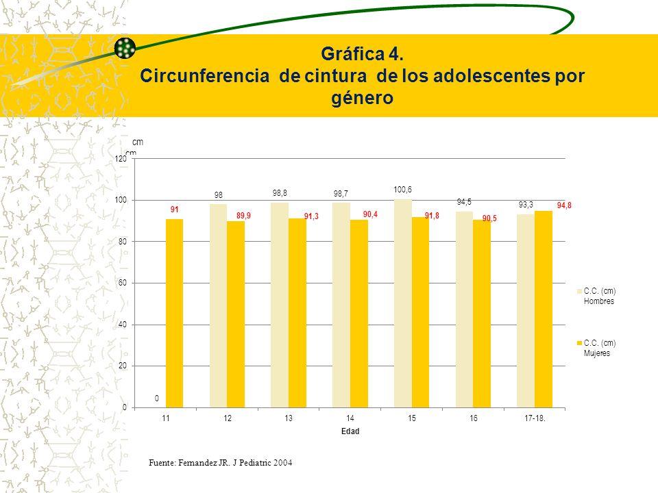 Gráfica 4. Circunferencia de cintura de los adolescentes por género Fuente: Fernandez JR. J Pediatric 2004
