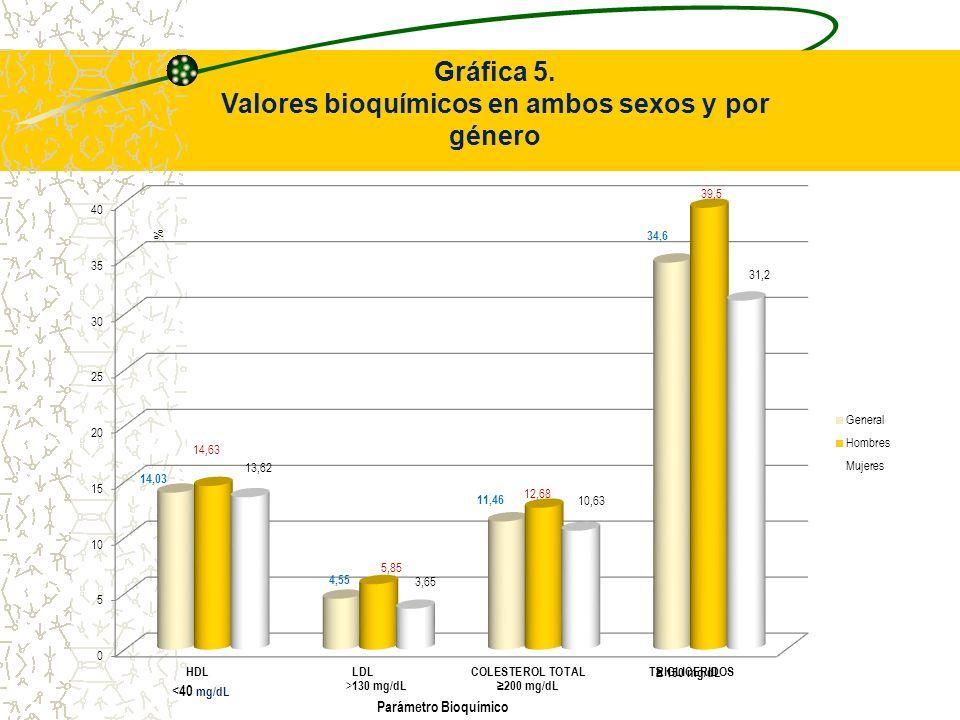 Gráfica 5. Valores bioquímicos en ambos sexos y por género
