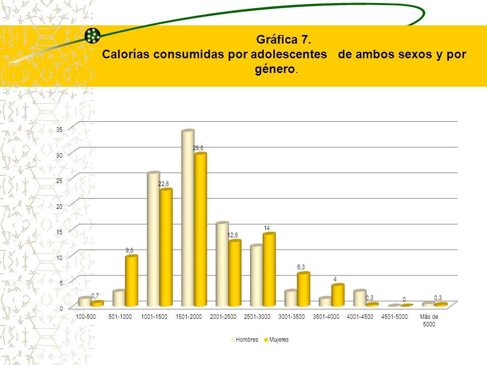 Gráfica 7. Calorías consumidas por adolescentes de ambos sexos y por género.