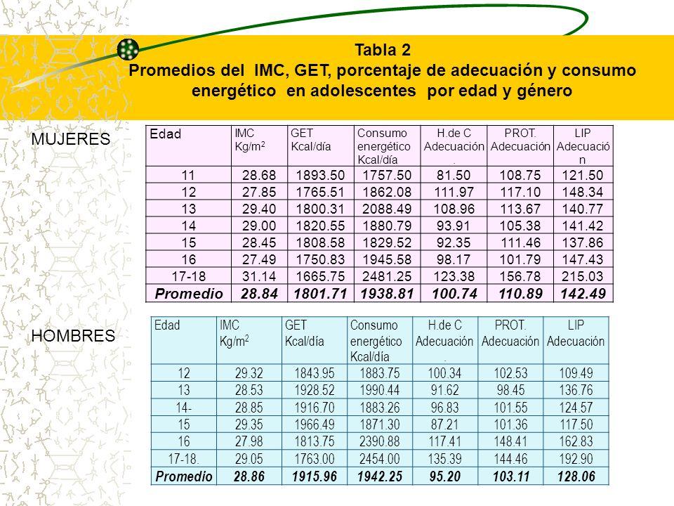 Edad IMC Kg/m 2 GET Kcal/día Consumo energético Kcal/día H.de C Adecuación. PROT. Adecuación LIP Adecuació n 1128.681893.501757.5081.50108.75121.50 12