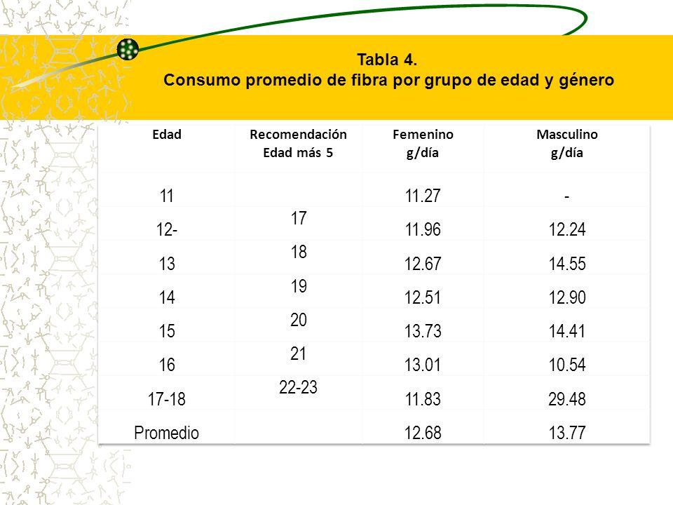 Tabla 4. Consumo promedio de fibra por grupo de edad y género