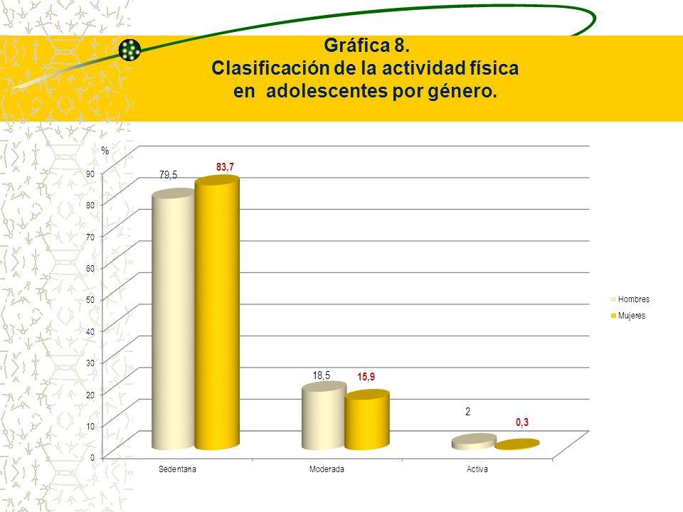 Gráfica 8. Clasificación de la actividad física en adolescentes por género.