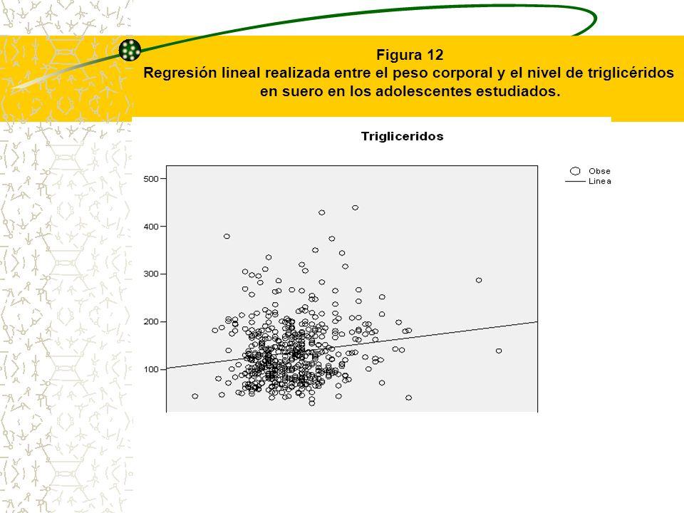Figura 12 Regresión lineal realizada entre el peso corporal y el nivel de triglicéridos en suero en los adolescentes estudiados.