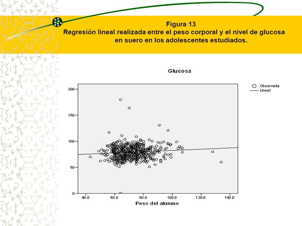 Figura 13 Regresión lineal realizada entre el peso corporal y el nivel de glucosa en suero en los adolescentes estudiados.