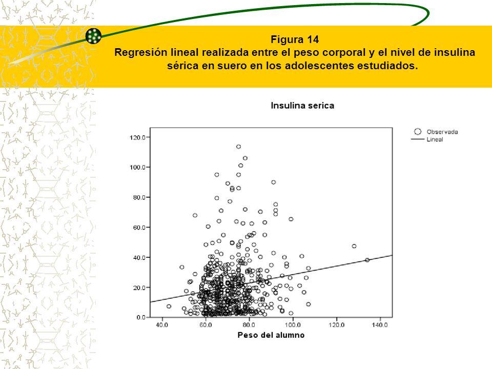 Figura 14 Regresión lineal realizada entre el peso corporal y el nivel de insulina sérica en suero en los adolescentes estudiados.