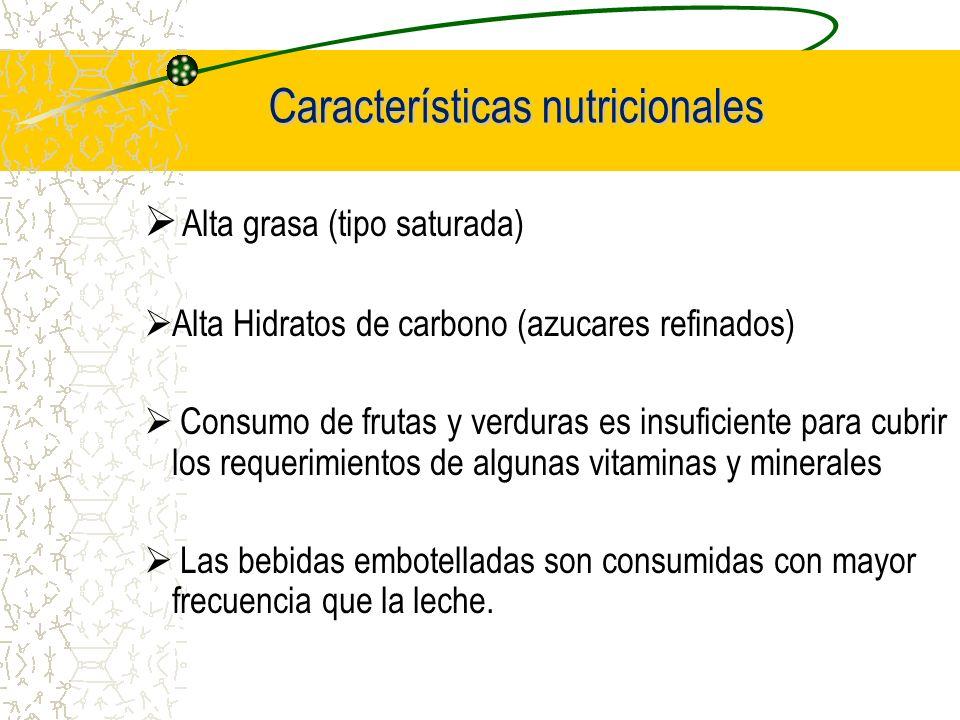 Características nutricionales Alta grasa (tipo saturada) Alta Hidratos de carbono (azucares refinados) Consumo de frutas y verduras es insuficiente pa