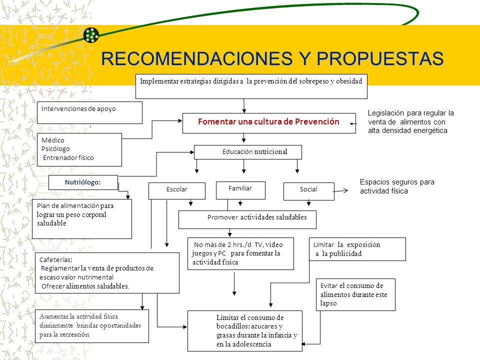 RECOMENDACIONES Y PROPUESTAS Implementar estrategias dirigidas a la prevención del sobrepeso y obesidad Fomentar una cultura de Prevención Médico Psic
