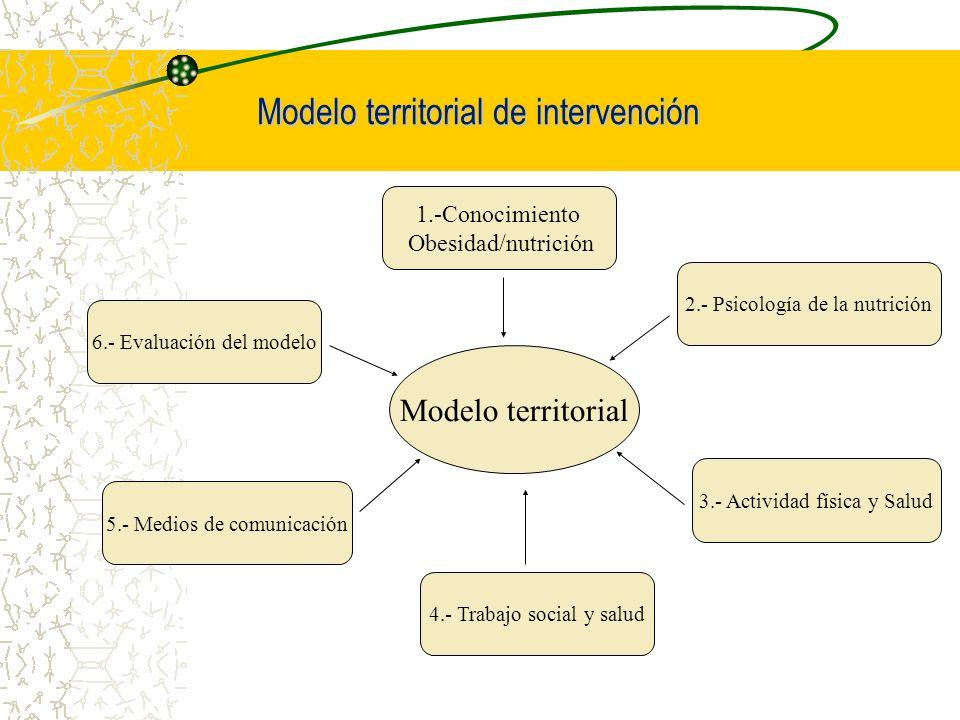Modelo territorial de intervención Modelo territorial 6.- Evaluación del modelo 1.-Conocimiento Obesidad/nutrición 5.- Medios de comunicación 4.- Trab