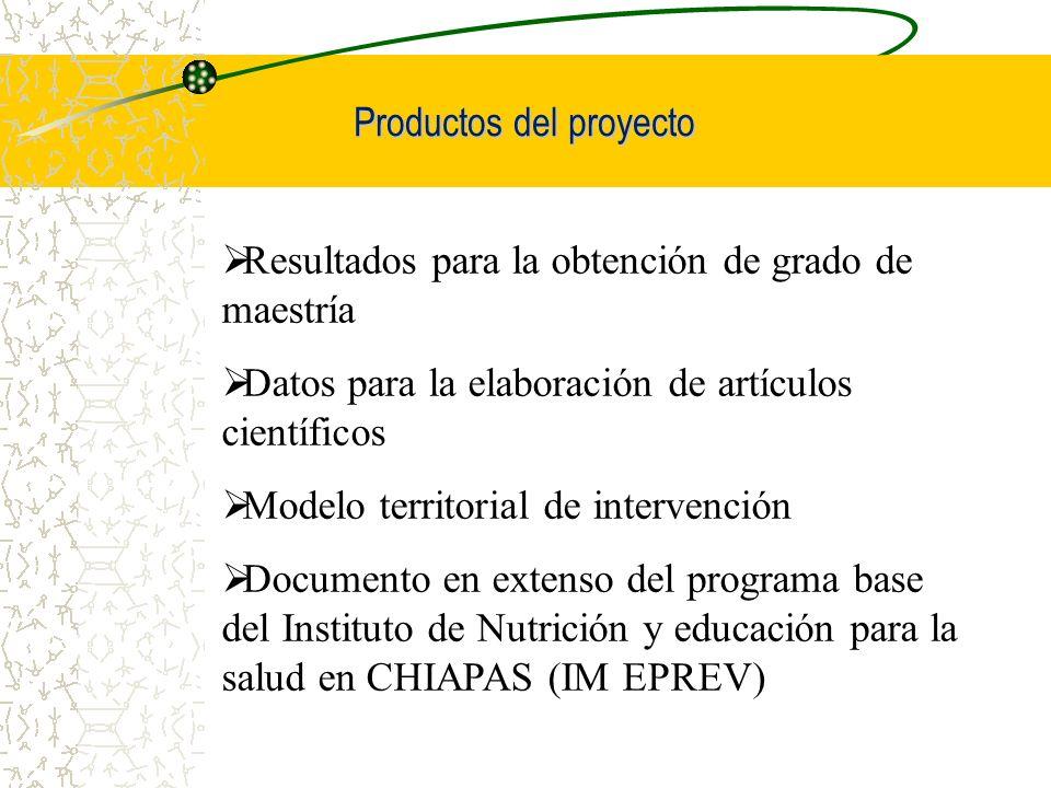Productos del proyecto Resultados para la obtención de grado de maestría Datos para la elaboración de artículos científicos Modelo territorial de inte