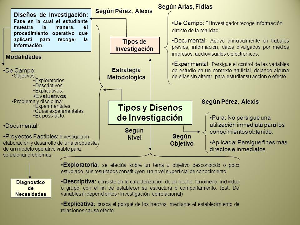 Tipos de Investigación Estrategia Metodológica De Campo: El investigador recoge información directo de la realidad.