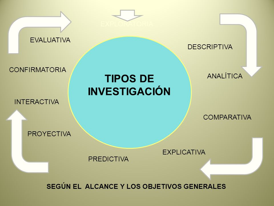 EXPLORATORIA DESCRIPTIVA COMPARATIVA ANALÍTICA EXPLICATIVA PREDICTIVA EVALUATIVA SEGÚN EL ALCANCE Y LOS OBJETIVOS GENERALES PROYECTIVA INTERACTIVA CONFIRMATORIA TIPOS DE INVESTIGACIÓN