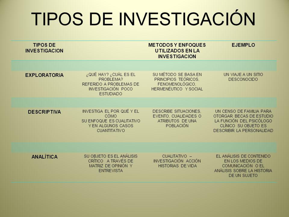 TIPOS DE INVESTIGACION METODOS Y ENFOQUES UTILIZADOS EN LA INVESTIGACION EJEMPLO EXPLORATORIA ¿QUÉ HAY.