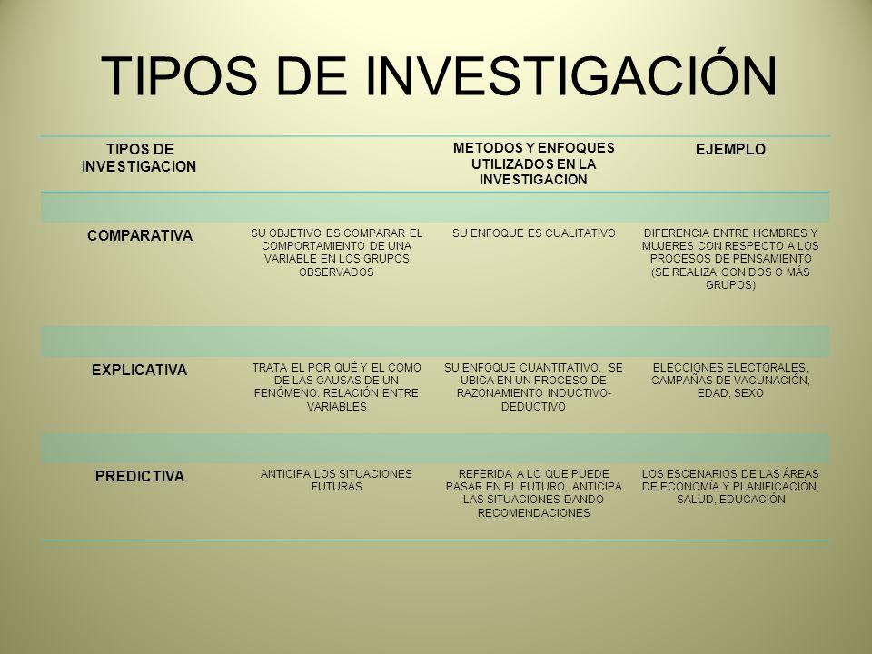 TIPOS DE INVESTIGACION METODOS Y ENFOQUES UTILIZADOS EN LA INVESTIGACION EJEMPLO COMPARATIVA SU OBJETIVO ES COMPARAR EL COMPORTAMIENTO DE UNA VARIABLE EN LOS GRUPOS OBSERVADOS SU ENFOQUE ES CUALITATIVODIFERENCIA ENTRE HOMBRES Y MUJERES CON RESPECTO A LOS PROCESOS DE PENSAMIENTO (SE REALIZA CON DOS O MÁS GRUPOS) EXPLICATIVA TRATA EL POR QUÉ Y EL CÓMO DE LAS CAUSAS DE UN FENÓMENO.