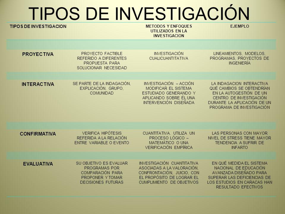 TIPOS DE INVESTIGACION METODOS Y ENFOQUES UTILIZADOS EN LA INVESTIGACION EJEMPLO PROYECTIVA PROYECTO FACTIBLE REFERIDO A DIFERENTES PROPUESTA PARA SOLUCIONAR NECESIDAD INVESTIGACIÓN CUALICUANTITATIVA LINEAMIENTOS, MODELOS, PROGRAMAS, PROYECTOS DE INGENIERÍA INTERACTIVA SE PARTE DE LA INDAGACIÓN, EXPLICACIÓN, GRUPO, COMUNIDAD INVESTIGACIÓN – ACCIÓN MODIFICAR EL SISTEMA ESTUDIADO GENERANDO Y APLICANDO SOBRE ÉL UNA INTERVENCIÓN DISEÑADA LA INDAGACION INTERACTIVA QUÉ CAMBIOS SE OBTENDRÍAN EN LA AUTOGESTIÓN DE UN CENTRO DE INVESTIGACIÓN DURANTE LA APLICACIÓN DE UN PROGRAMA DE INVESTIGACIÓN CONFIRMATIVA VERIFICA HIPÓTESIS REFERIDA A LA RELACIÓN ENTRE VARIABLE O EVENTO CUANTITATIVA.