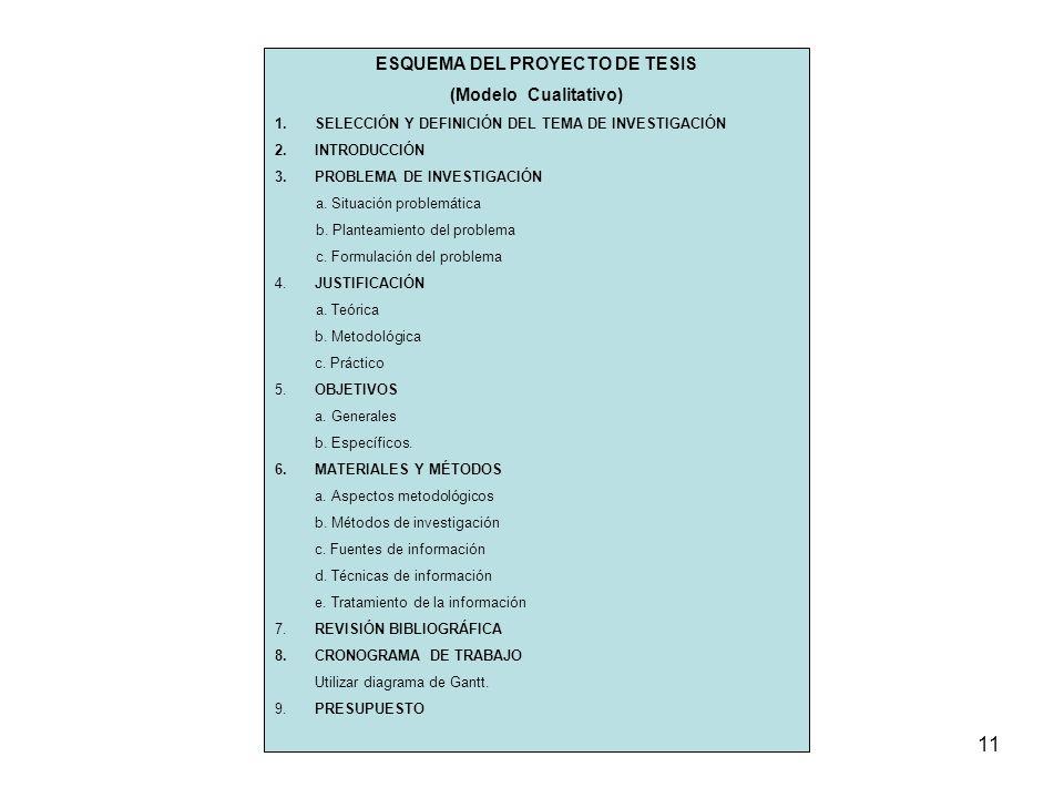 11 ESQUEMA DEL PROYECTO DE TESIS (Modelo Cualitativo) 1.SELECCIÓN Y DEFINICIÓN DEL TEMA DE INVESTIGACIÓN 2.INTRODUCCIÓN 3.PROBLEMA DE INVESTIGACIÓN a.