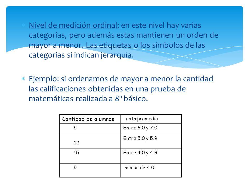 Nivel de medición ordinal: en este nivel hay varias categorías, pero además estas mantienen un orden de mayor a menor. Las etiquetas o los símbolos de