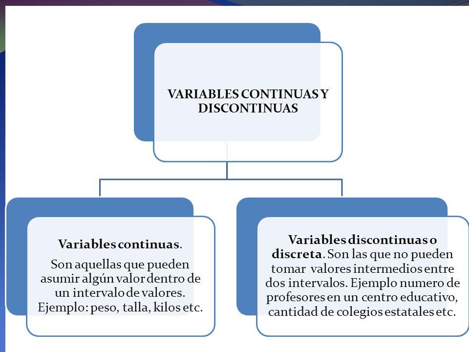 VARIABLES CONTINUAS Y DISCONTINUAS Variables continuas. Son aquellas que pueden asumir algún valor dentro de un intervalo de valores. Ejemplo: peso, t
