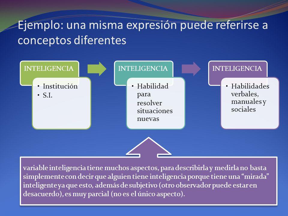 Ejemplo: una misma expresión puede referirse a conceptos diferentes INTELIGENCIA Institución S.I. INTELIGENCIA Habilidad para resolver situaciones nue
