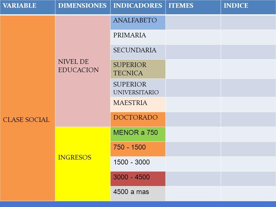 VARIABLEDIMENSIONESINDICADORESITEMESINDICE CLASE SOCIAL NIVEL DE EDUCACION ANALFABETO PRIMARIA SECUNDARIA SUPERIOR TECNICA SUPERIOR UNIVERSITARIO MAES