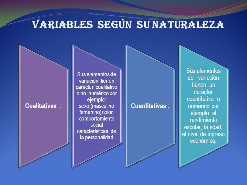 Cualitativas : Sus elementos d e variación tienen carácter cualitativo o no numérico por ejemplo: sexo,(masculino femenino) color, comportamiento soci