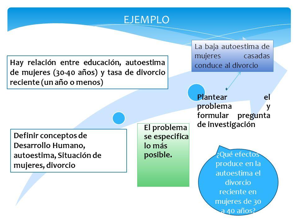 El problema se especifica lo más posible. Plantear el problema y formular pregunta de investigación Definir conceptos de Desarrollo Humano, autoestima