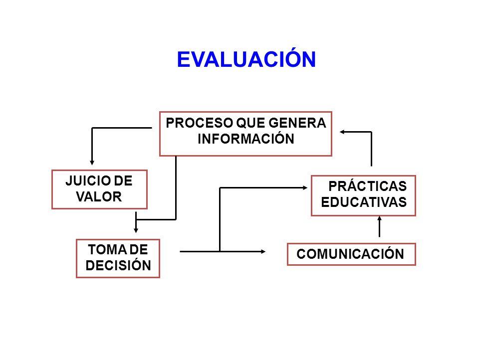 EVALUACIÓN PROCESO QUE GENERA INFORMACIÓN TOMA DE DECISIÓN JUICIO DE VALOR PRÁCTICAS EDUCATIVAS COMUNICACIÓN
