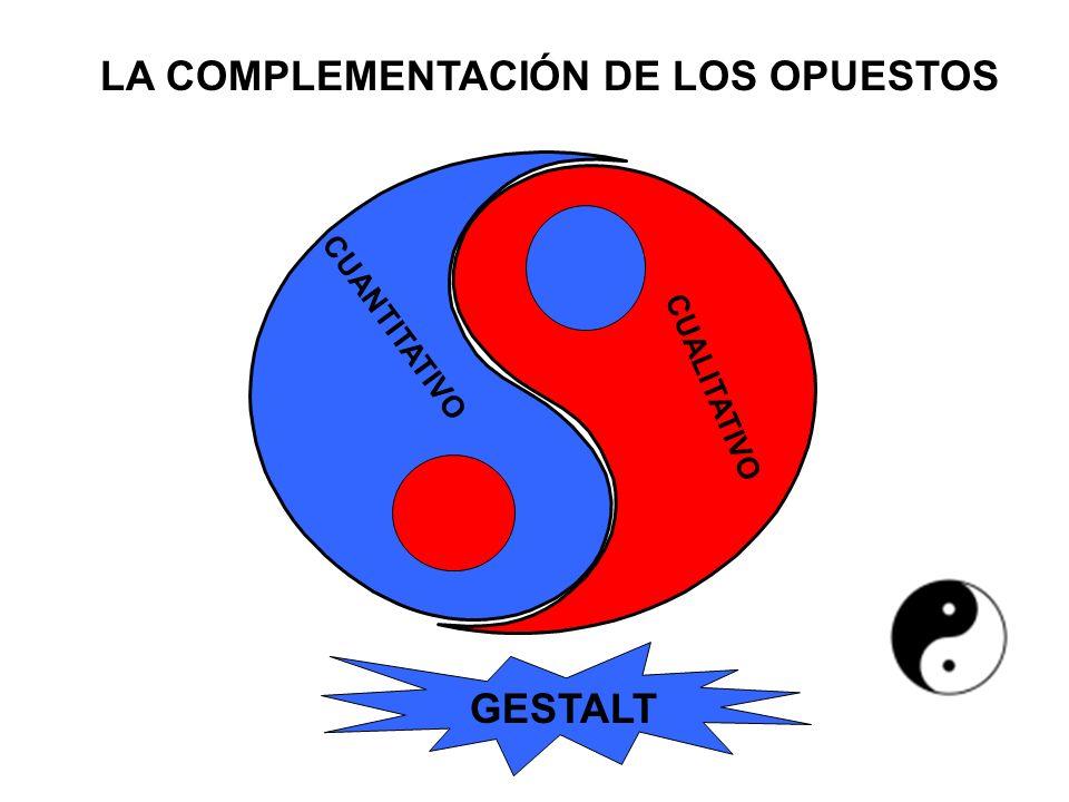 CUANTITATIVO CUALITATIVO GESTALT LA COMPLEMENTACIÓN DE LOS OPUESTOS