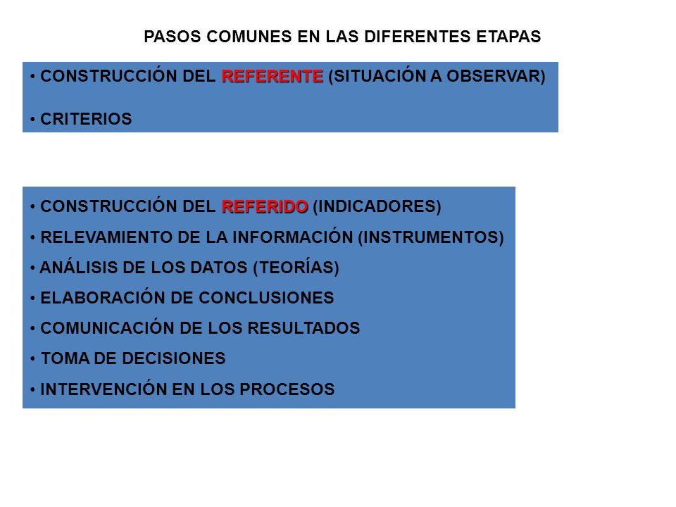 PASOS COMUNES EN LAS DIFERENTES ETAPAS REFERENTE CONSTRUCCIÓN DEL REFERENTE (SITUACIÓN A OBSERVAR) CRITERIOS REFERIDO CONSTRUCCIÓN DEL REFERIDO (INDIC