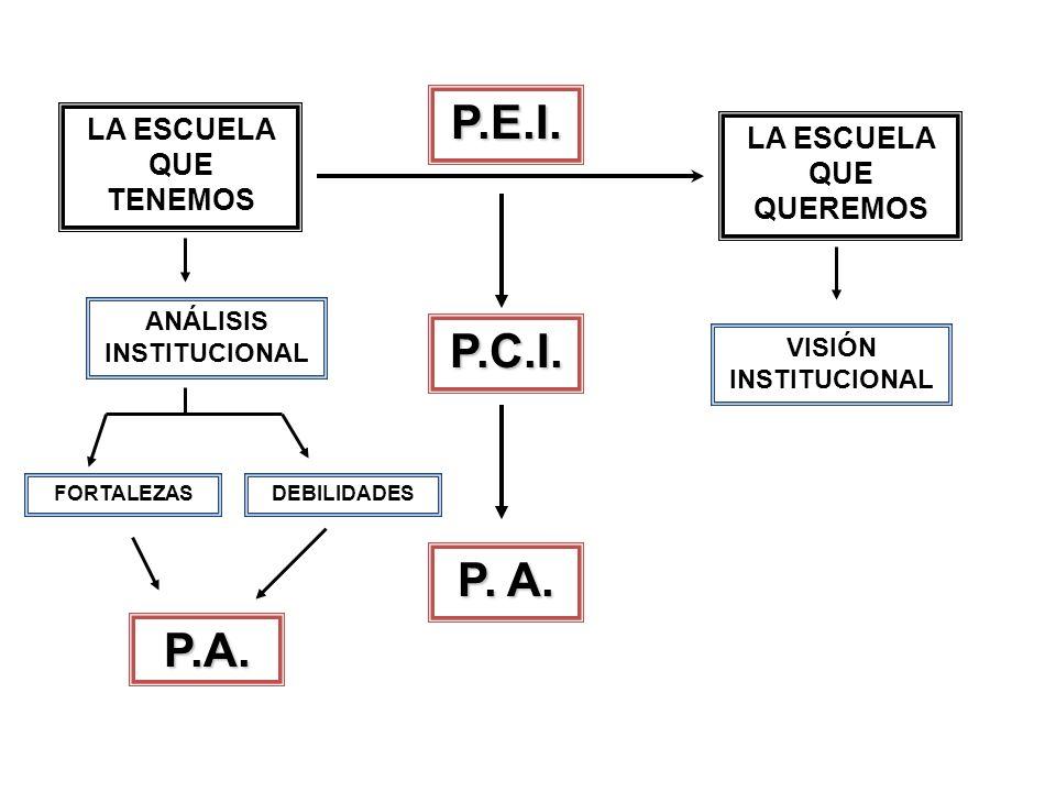 LA ESCUELA QUE TENEMOS LA ESCUELA QUE QUEREMOS P.E.I. P.C.I. P. A. P.A. ANÁLISIS INSTITUCIONAL FORTALEZASDEBILIDADES VISIÓN INSTITUCIONAL