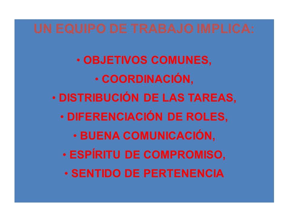 UN EQUIPO DE TRABAJO IMPLICA: OBJETIVOS COMUNES, COORDINACIÓN, DISTRIBUCIÓN DE LAS TAREAS, DIFERENCIACIÓN DE ROLES, BUENA COMUNICACIÓN, ESPÍRITU DE CO