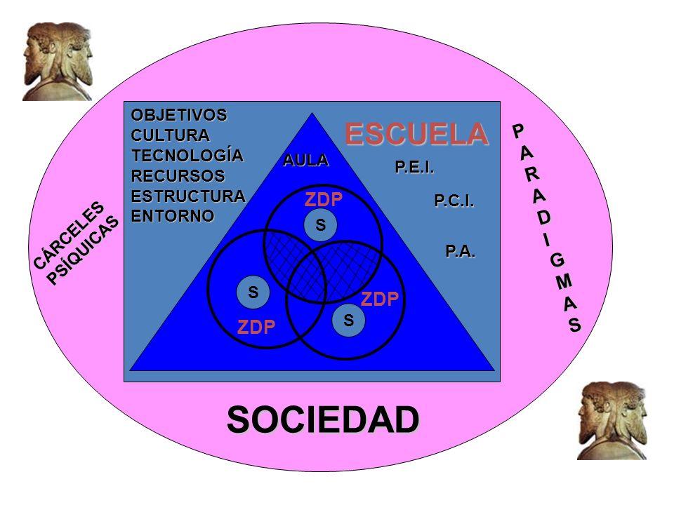 S ZDP S S AULA ESCUELA SOCIEDAD P.E.I. P.C.I. P.A. OBJETIVOSCULTURATECNOLOGÍARECURSOSESTRUCTURAENTORNO PARADIGMASPARADIGMASPARADIGMASPARADIGMAS CÁRCEL