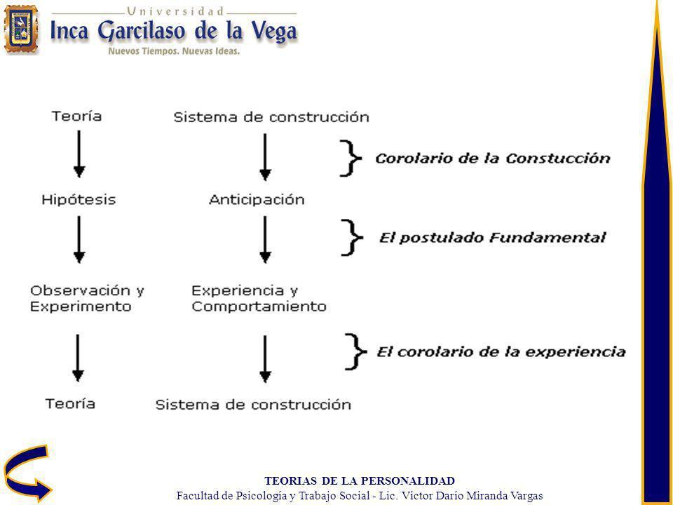 TEORIAS DE LA PERSONALIDAD Facultad de Psicología y Trabajo Social - Lic. Víctor Darío Miranda Vargas