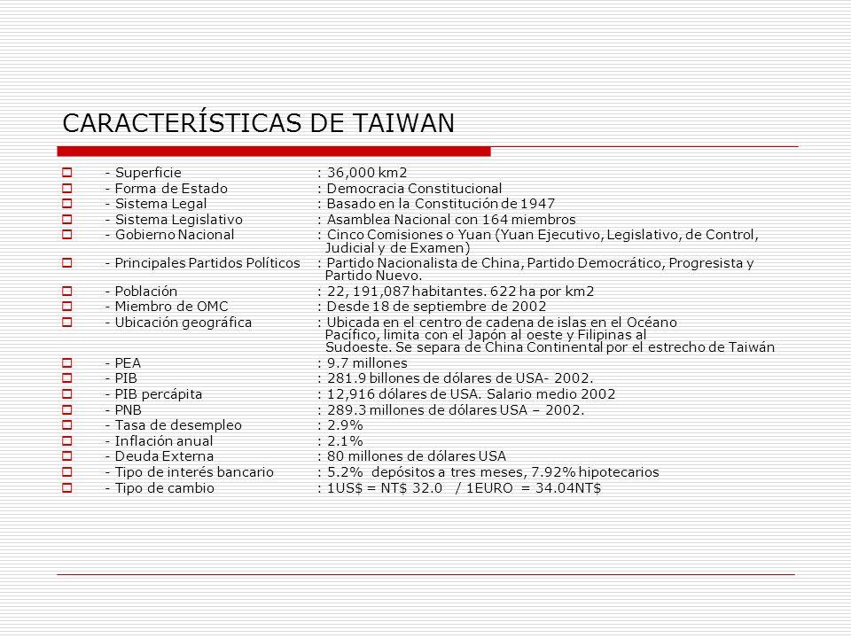 CARACTERÍSTICAS DE TAIWAN - Superficie: 36,000 km2 - Forma de Estado: Democracia Constitucional - Sistema Legal: Basado en la Constitución de 1947 - S
